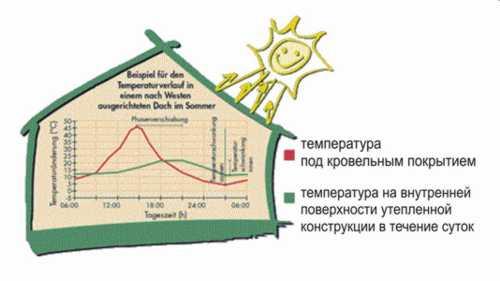 Утепление каркасной стены фазовый сдвиг